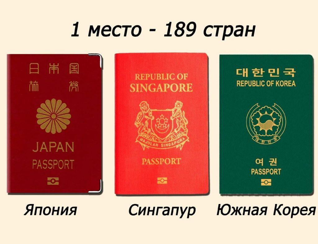 Самые могущественные паспорта в мире. Сколько стран они позволяют посетить?